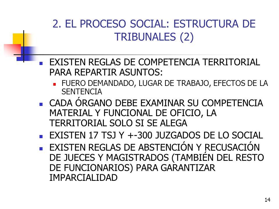 14 2. EL PROCESO SOCIAL: ESTRUCTURA DE TRIBUNALES (2) EXISTEN REGLAS DE COMPETENCIA TERRITORIAL PARA REPARTIR ASUNTOS: FUERO DEMANDADO, LUGAR DE TRABA