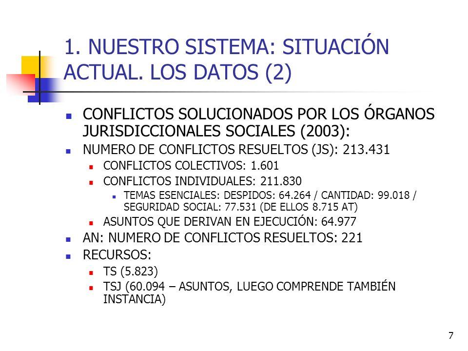7 1. NUESTRO SISTEMA: SITUACIÓN ACTUAL. LOS DATOS (2) CONFLICTOS SOLUCIONADOS POR LOS ÓRGANOS JURISDICCIONALES SOCIALES (2003): NUMERO DE CONFLICTOS R