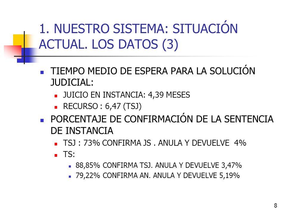 8 1. NUESTRO SISTEMA: SITUACIÓN ACTUAL. LOS DATOS (3) TIEMPO MEDIO DE ESPERA PARA LA SOLUCIÓN JUDICIAL: JUICIO EN INSTANCIA: 4,39 MESES RECURSO : 6,47