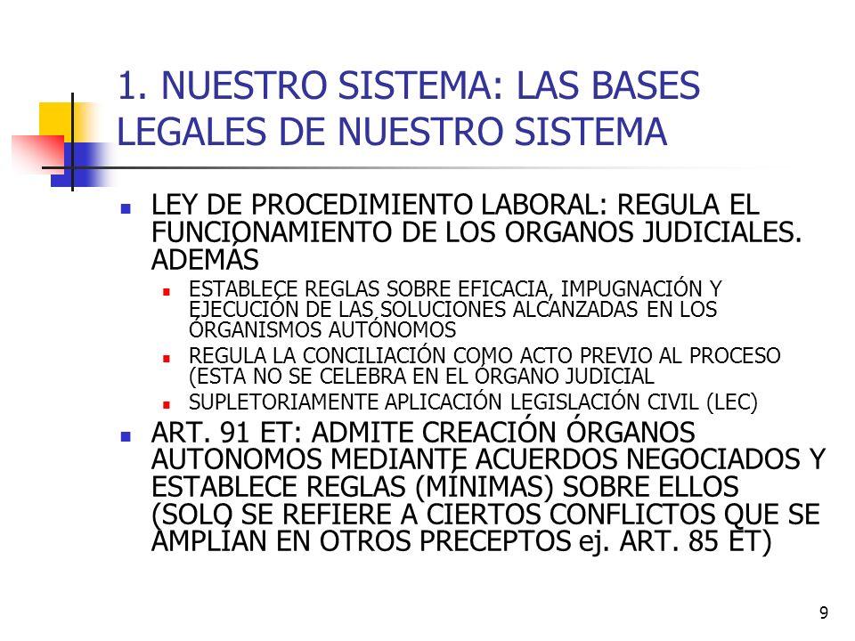 9 1. NUESTRO SISTEMA: LAS BASES LEGALES DE NUESTRO SISTEMA LEY DE PROCEDIMIENTO LABORAL: REGULA EL FUNCIONAMIENTO DE LOS ORGANOS JUDICIALES. ADEMÁS ES