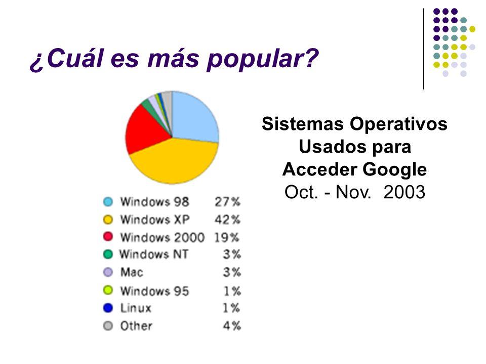 ¿Cuál es más popular? Sistemas Operativos Usados para Acceder Google Oct. - Nov. 2003