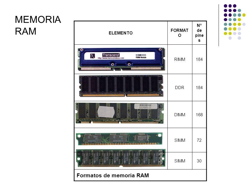 ELEMENTO FORMAT O Nº de pine s RIMM184 DDR184 DIMM168 SIMM72 SIMM30 Formatos de memoria RAM MEMORIA RAM
