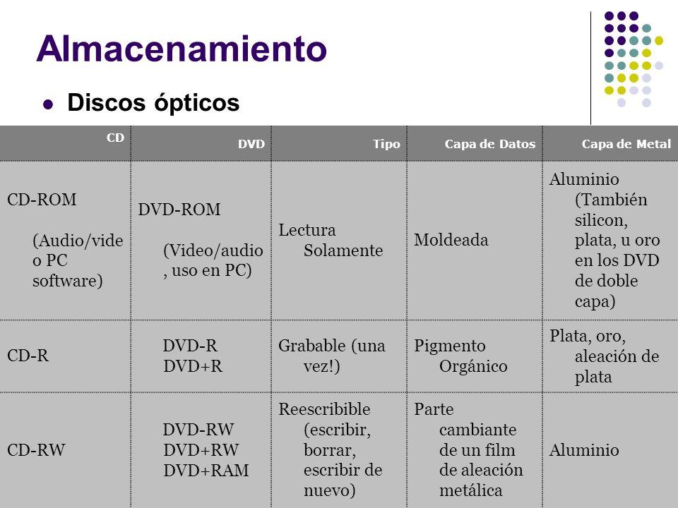 Almacenamiento Discos ópticos CD DVDTipoCapa de DatosCapa de Metal CD-ROM (Audio/vide o PC software) DVD-ROM (Video/audio, uso en PC) Lectura Solament