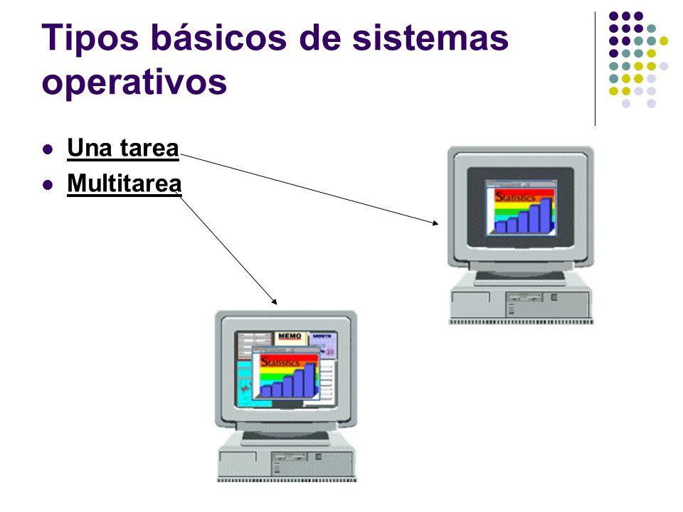 Tipos básicos de sistemas operativos Una tarea Multitarea