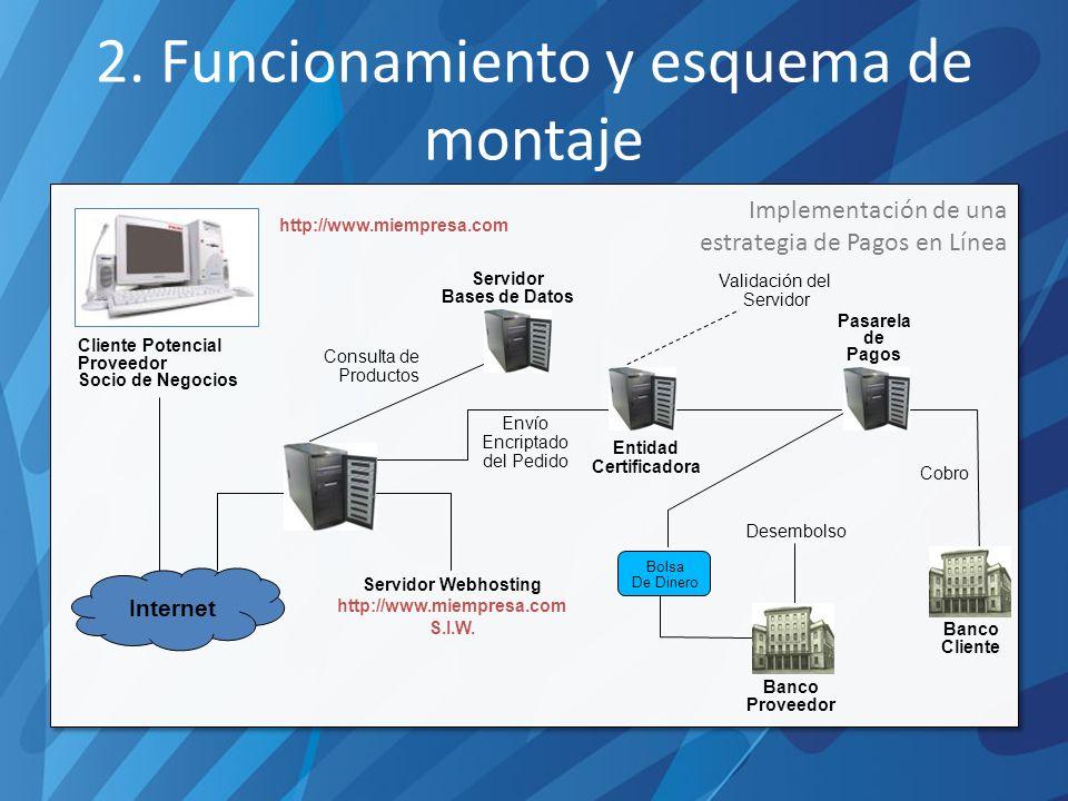 2. Funcionamiento y esquema de montaje Implementación de una estrategia de Pagos en Línea Servidor Webhosting http://www.miempresa.com S.I.W. Servidor