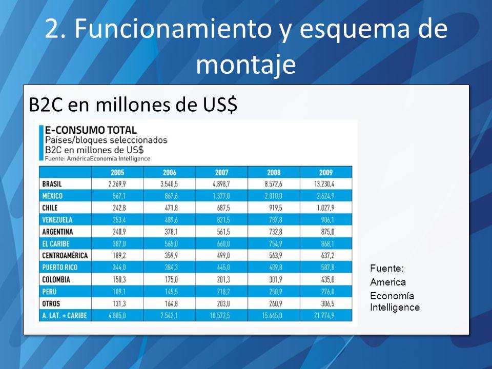 2. Funcionamiento y esquema de montaje B2C en millones de US$ Fuente: America Economía Intelligence
