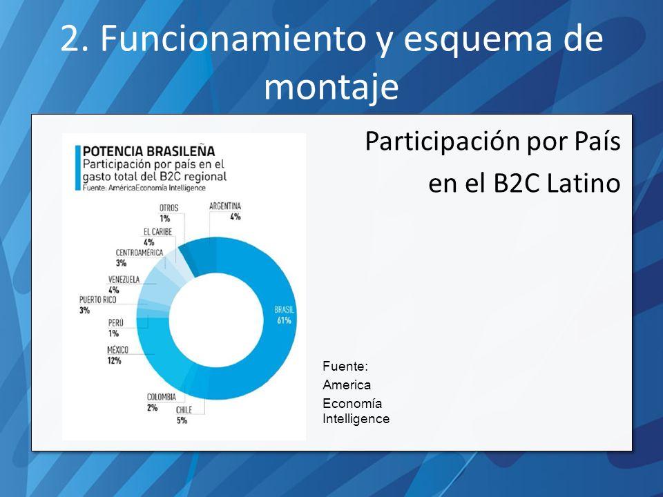 2. Funcionamiento y esquema de montaje Participación por País en el B2C Latino Fuente: America Economía Intelligence