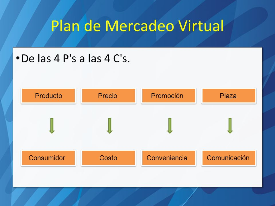 Plan de Mercadeo Virtual De las 4 P s a las 4 C s.