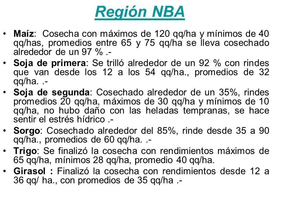 Región Norte Maíz: Cosechado alrededor del 98% del total, con rindes que varían desde los 50 qq/ha hasta alcanzar los 120 qq/ha s/la zona con promedios grales.