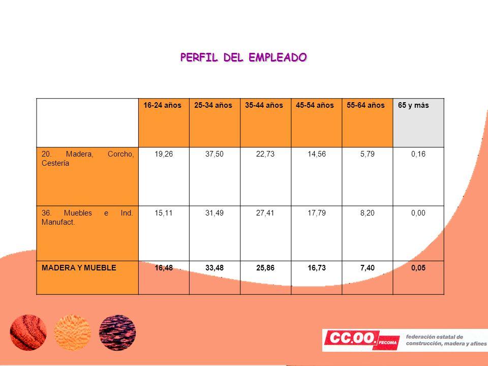 1111 PERFIL DEL EMPLEADO 16-24 años25-34 años35-44 años45-54 años55-64 años65 y más 20.