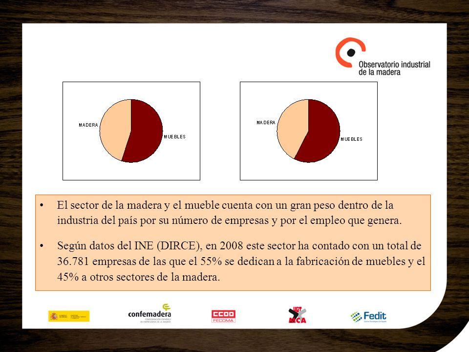 Según la Encuesta Industrial de Empresas del INE, en 2007 la producción del sector de la madera y el mueble fue de 22.536 millones de euros (+2%).