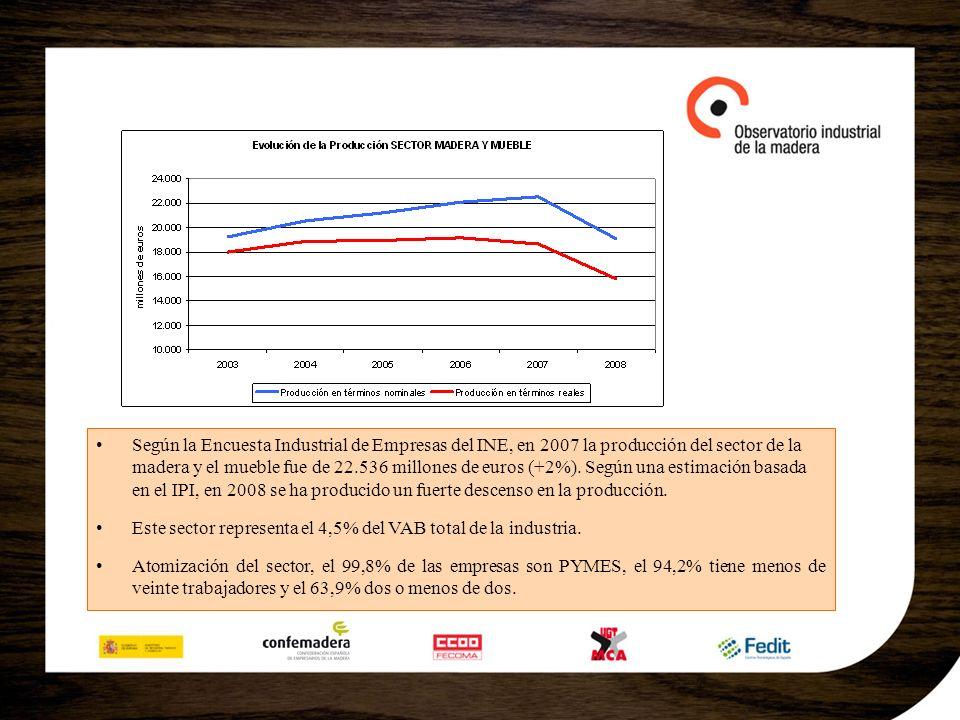 Según la Encuesta Industrial de Empresas del INE, en 2007 la producción del sector de la madera y el mueble fue de 22.536 millones de euros (+2%). Seg