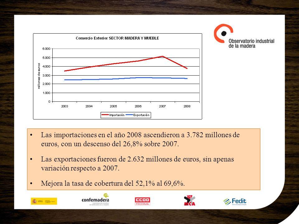 Las importaciones en el año 2008 ascendieron a 3.782 millones de euros, con un descenso del 26,8% sobre 2007. Las exportaciones fueron de 2.632 millon