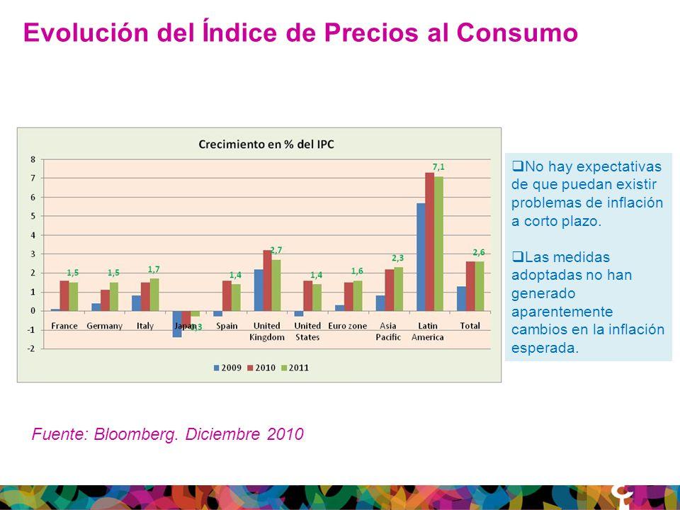 Evolución del Índice de Precios al Consumo No hay expectativas de que puedan existir problemas de inflación a corto plazo.