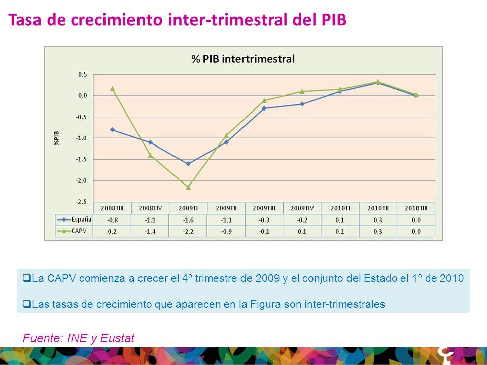 Tasa de crecimiento inter-trimestral del PIB Fuente: INE y Eustat La CAPV comienza a crecer el 4º trimestre de 2009 y el conjunto del Estado el 1º de 2010 Las tasas de crecimiento que aparecen en la Figura son inter-trimestrales
