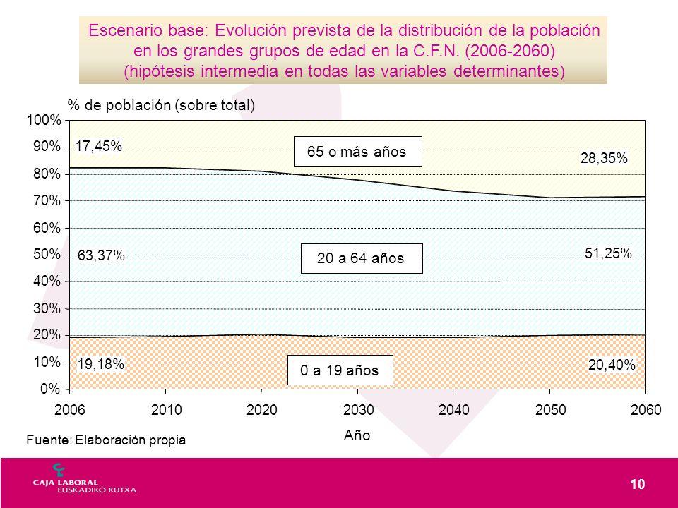 10 Fuente: Elaboración propia Escenario base: Evolución prevista de la distribución de la población en los grandes grupos de edad en la C.F.N. (2006-2