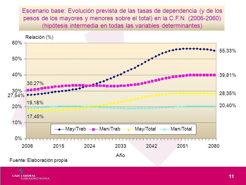 11 Fuente: Elaboración propia Escenario base: Evolución prevista de las tasas de dependencia (y de los pesos de los mayores y menores sobre el total)
