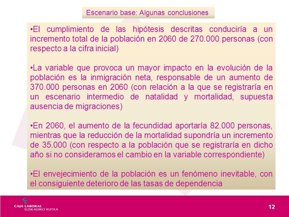 Escenario base: Algunas conclusiones El cumplimiento de las hipótesis descritas conduciría a un incremento total de la población en 2060 de 270.000 personas (con respecto a la cifra inicial) La variable que provoca un mayor impacto en la evolución de la población es la inmigración neta, responsable de un aumento de 370.000 personas en 2060 (con relación a la que se registraría en un escenario intermedio de natalidad y mortalidad, supuesta ausencia de migraciones) En 2060, el aumento de la fecundidad aportaría 82.000 personas, mientras que la reducción de la mortalidad supondría un incremento de 35.000 (con respecto a la población que se registraría en dicho año si no consideramos el cambio en la variable correspondiente) El envejecimiento de la población es un fenómeno inevitable, con el consiguiente deterioro de las tasas de dependencia 12