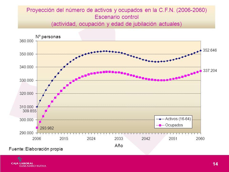 14 Fuente: Elaboración propia Proyección del número de activos y ocupados en la C.F.N. (2006-2060) Escenario control (actividad, ocupación y edad de j
