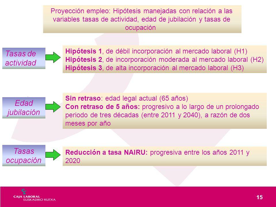 15 Proyección empleo: Hipótesis manejadas con relación a las variables tasas de actividad, edad de jubilación y tasas de ocupación Tasas de actividad