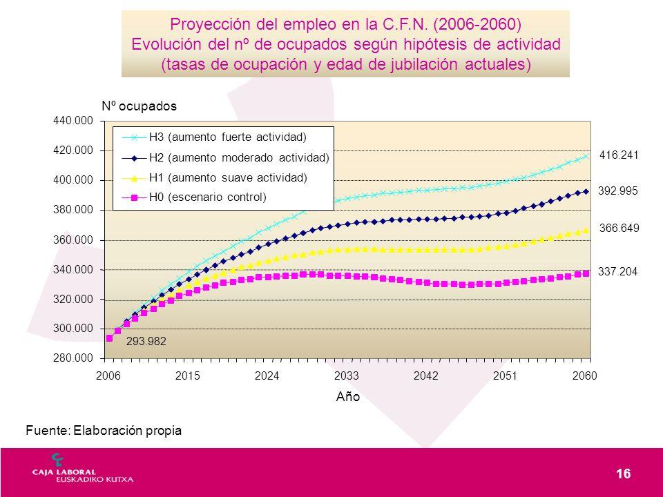 16 Proyección del empleo en la C.F.N. (2006-2060) Evolución del nº de ocupados según hipótesis de actividad (tasas de ocupación y edad de jubilación a