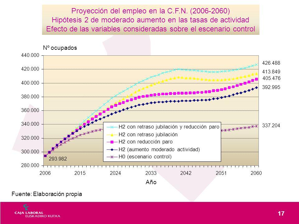 17 Fuente: Elaboración propia Proyección del empleo en la C.F.N. (2006-2060) Hipótesis 2 de moderado aumento en las tasas de actividad Efecto de las v