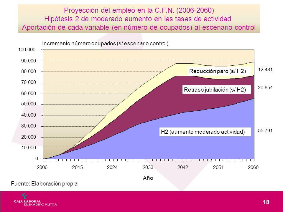 18 Fuente: Elaboración propia Proyección del empleo en la C.F.N. (2006-2060) Hipótesis 2 de moderado aumento en las tasas de actividad Aportación de c