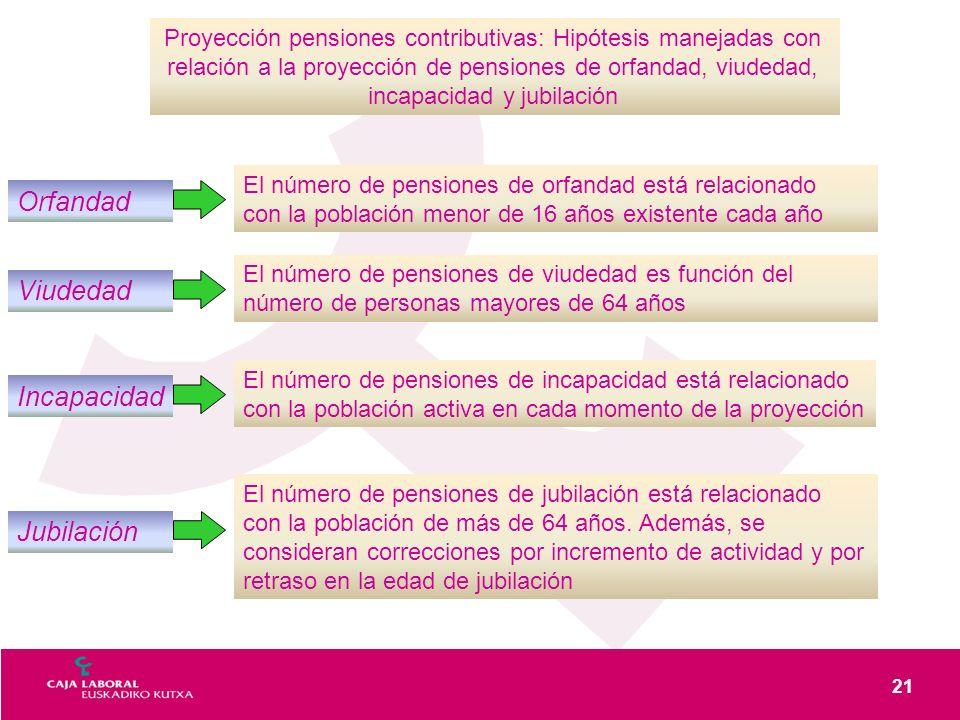 21 Proyección pensiones contributivas: Hipótesis manejadas con relación a la proyección de pensiones de orfandad, viudedad, incapacidad y jubilación O
