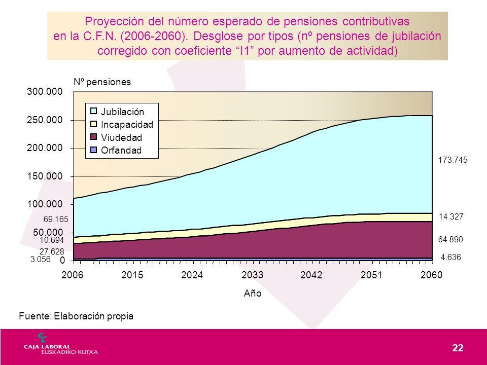 22 Fuente: Elaboración propia Proyección del número esperado de pensiones contributivas en la C.F.N. (2006-2060). Desglose por tipos (nº pensiones de