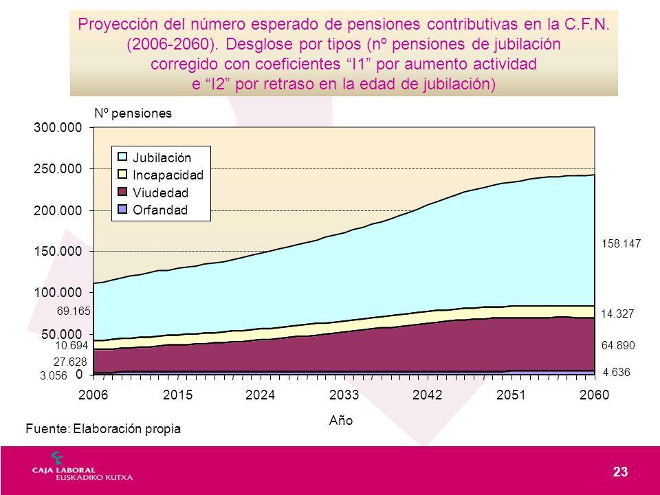 23 Fuente: Elaboración propia Proyección del número esperado de pensiones contributivas en la C.F.N. (2006-2060). Desglose por tipos (nº pensiones de