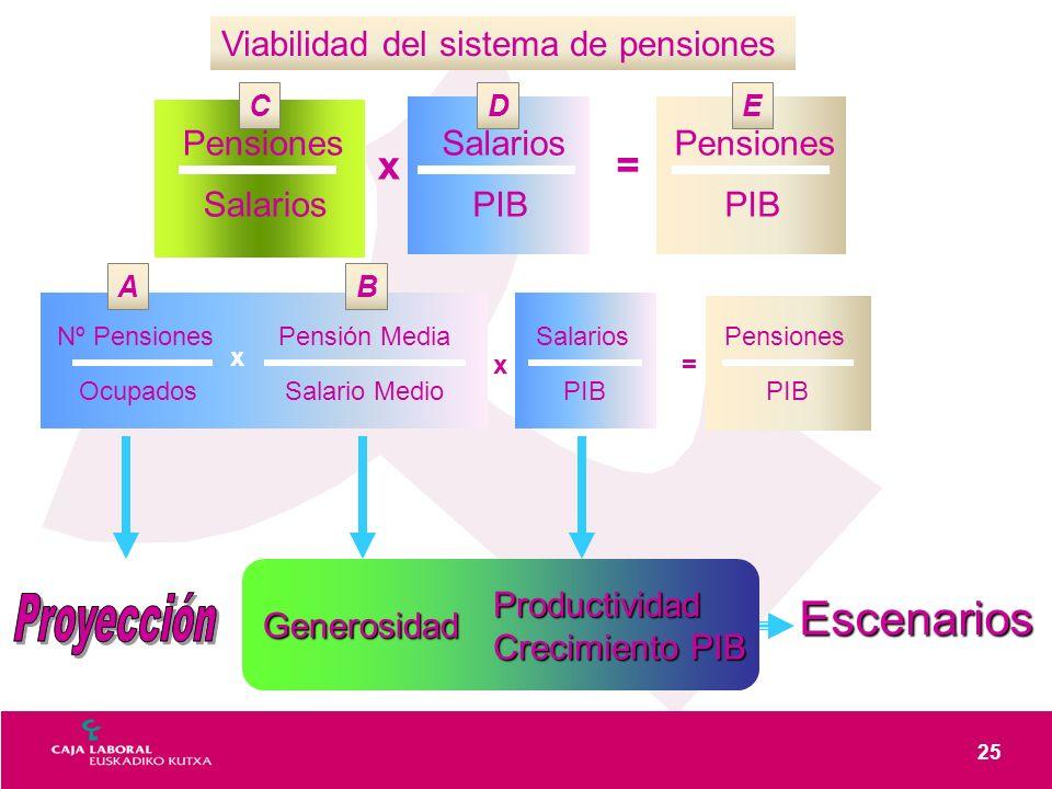 25 Viabilidad del sistema de pensiones SalariosPensión Media Salario Medio Pensiones PIB x= Productividad Crecimiento PIB Generosidad Escenarios Salarios PIB Pensiones Salarios Pensiones PIB x= Nº Pensiones Ocupados x AB CDE