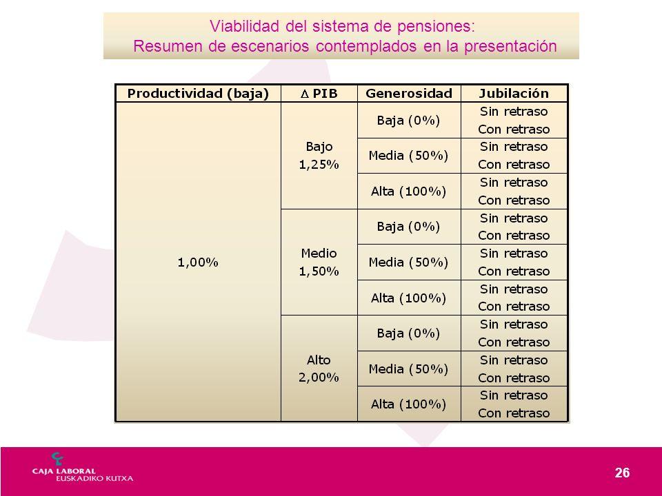 26 Viabilidad del sistema de pensiones: Resumen de escenarios contemplados en la presentación