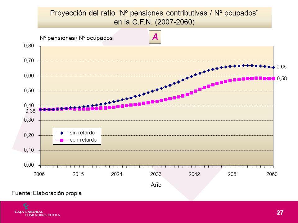 27 Fuente: Elaboración propia Proyección del ratio Nº pensiones contributivas / Nº ocupados en la C.F.N. (2007-2060) 0,00 0,10 0,20 0,30 0,40 0,50 0,6