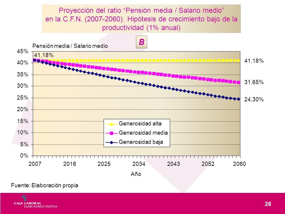 28 Fuente: Elaboración propia Proyección del ratio Pensión media / Salario medio en la C.F.N. (2007-2060). Hipótesis de crecimiento bajo de la product