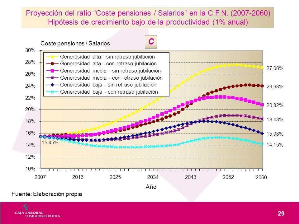 29 Fuente: Elaboración propia Proyección del ratio Coste pensiones / Salarios en la C.F.N. (2007-2060) Hipótesis de crecimiento bajo de la productivid