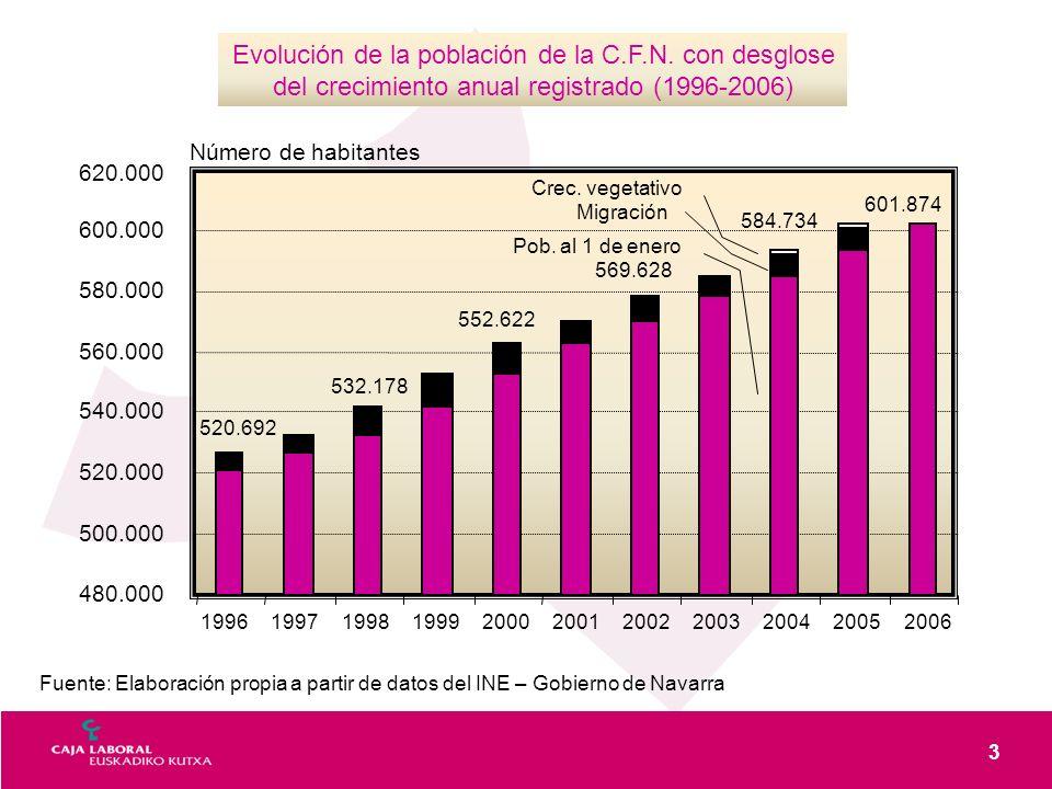 3 Evolución de la población de la C.F.N. con desglose del crecimiento anual registrado (1996-2006) 480.000 500.000 520.000 540.000 560.000 580.000 600