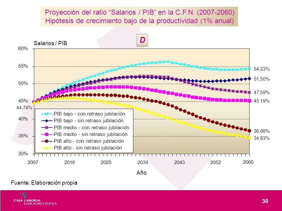 30 Fuente: Elaboración propia Proyección del ratio Salarios / PIB en la C.F.N. (2007-2060) Hipótesis de crecimiento bajo de la productividad (1% anual