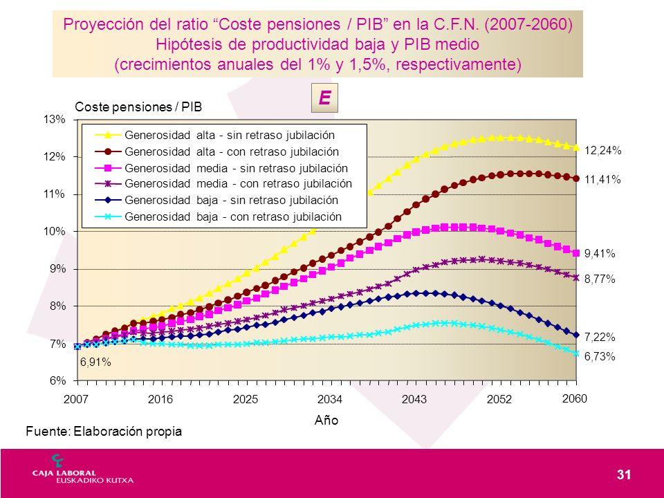 31 Fuente: Elaboración propia Proyección del ratio Coste pensiones / PIB en la C.F.N. (2007-2060) Hipótesis de productividad baja y PIB medio (crecimi