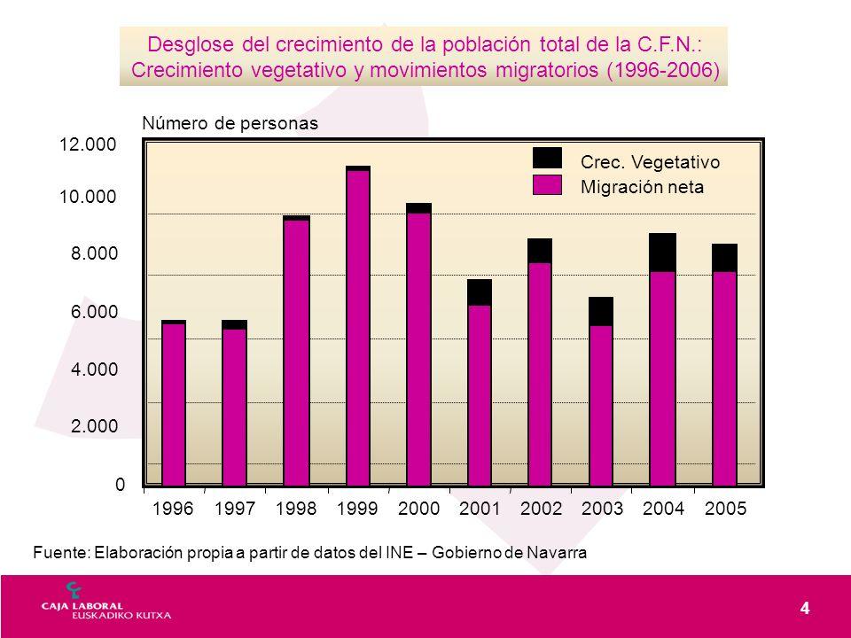 4 Desglose del crecimiento de la población total de la C.F.N.: Crecimiento vegetativo y movimientos migratorios (1996-2006) 0 2.000 4.000 6.000 8.000 10.000 12.000 1996199719981999200020012002200420032005 Crec.