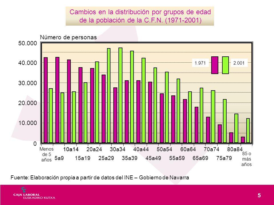 5 Cambios en la distribución por grupos de edad de la población de la C.F.N. (1971-2001) 0 10.000 20.000 30.000 40.000 50.000 Menos de 5 años 85 o más