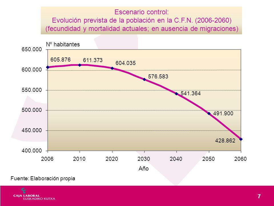 7 Fuente: Elaboración propia Escenario control: Evolución prevista de la población en la C.F.N. (2006-2060) (fecundidad y mortalidad actuales; en ause