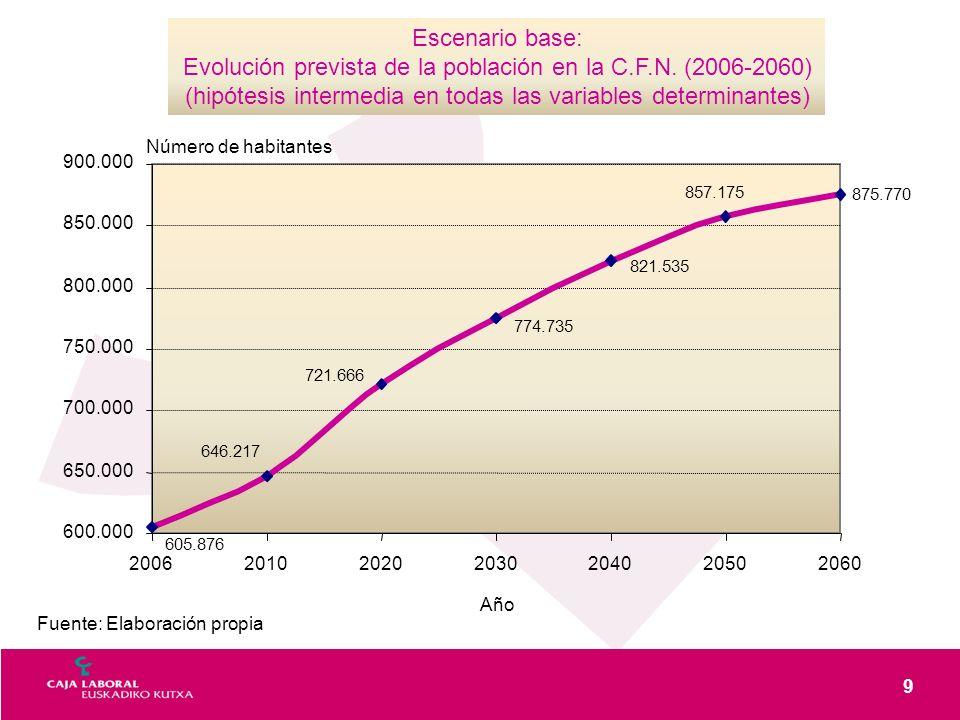 9 Fuente: Elaboración propia Escenario base: Evolución prevista de la población en la C.F.N. (2006-2060) (hipótesis intermedia en todas las variables