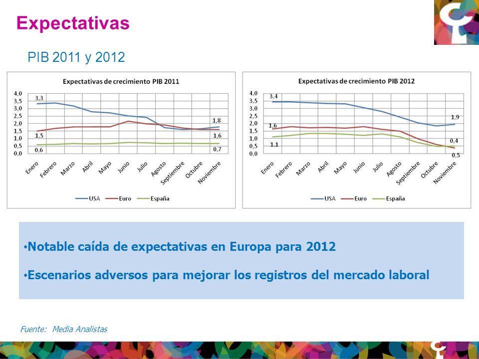 Expectativas Fuente: Media Analistas PIB 2011 y 2012 Notable caída de expectativas en Europa para 2012 Escenarios adversos para mejorar los registros del mercado laboral