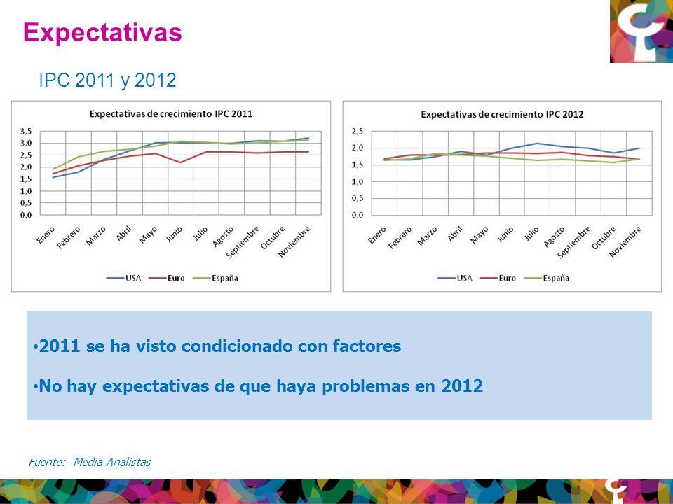 Expectativas Fuente: Media Analistas IPC 2011 y 2012 2011 se ha visto condicionado con factores No hay expectativas de que haya problemas en 2012