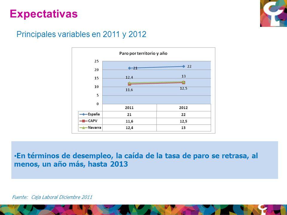 Expectativas Principales variables en 2011 y 2012 En términos de desempleo, la caída de la tasa de paro se retrasa, al menos, un año más, hasta 2013 Fuente: Caja Laboral Diciembre 2011