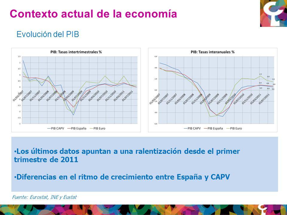 Contexto actual de la economía Fuente: Eurostat, INE y Eustat Evolución del PIB Los últimos datos apuntan a una ralentización desde el primer trimestre de 2011 Diferencias en el ritmo de crecimiento entre España y CAPV