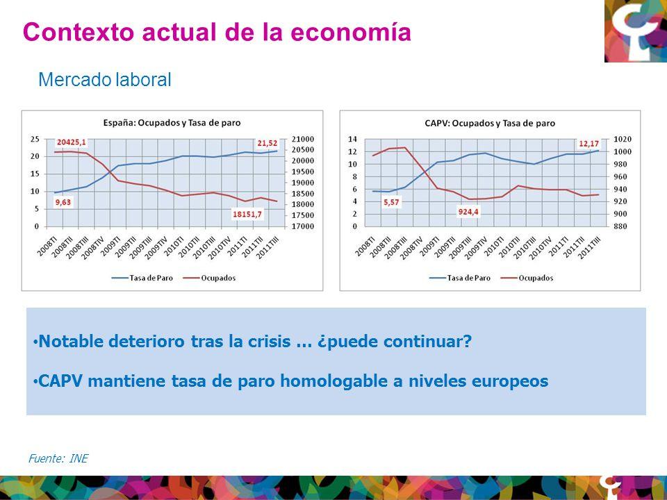 Contexto actual de la economía Fuente: INE Mercado laboral Notable deterioro tras la crisis … ¿puede continuar.