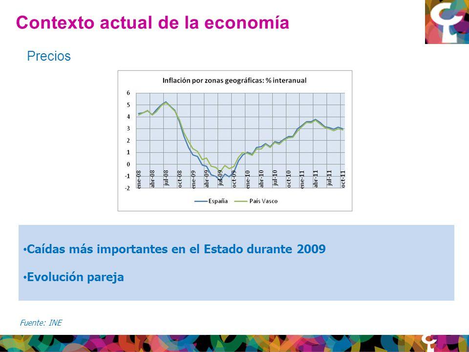 Contexto actual de la economía Fuente: INE Precios Caídas más importantes en el Estado durante 2009 Evolución pareja