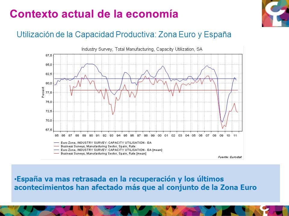 Contexto actual de la economía Utilización de la Capacidad Productiva: Zona Euro y España España va mas retrasada en la recuperación y los últimos acontecimientos han afectado más que al conjunto de la Zona Euro