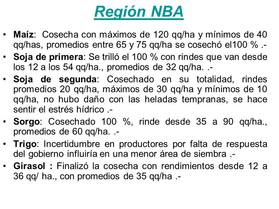 Región Norte Maíz: Cosechado 100 %, con rindes que varían desde los 50 qq/ha hasta alcanzar los 120 qq/ha s/la zona con promedios grales.